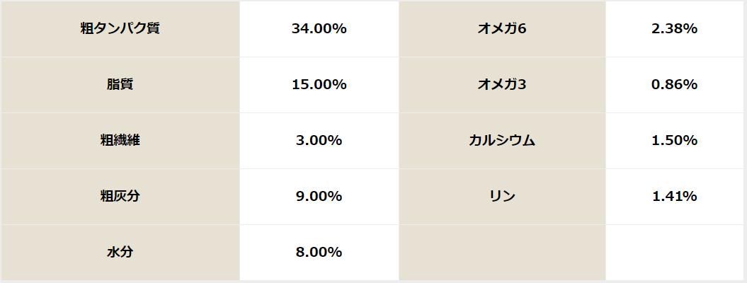 『ピッコロ』ドッグフード成分表